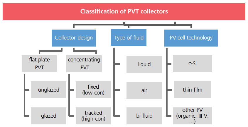 PVT Collector Classification
